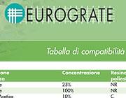 catálogo de compatibilidad química de los productos